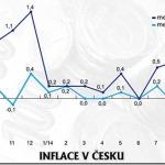 новость Чехии на русском языке о росте цен в ЧР